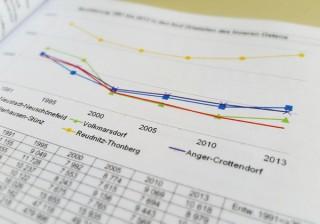 Bildinhalt: In Altlindenau und Leutzsch steigt die Bevölkerungszahl und schrumpft der Wohnungsleerstand | © Stadt Leipzig