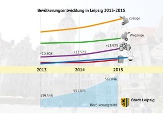 Bildinhalt: Leipzig legte 2015 um knapp 16.000 Einwohner zu | Bildrechte: Stadt Leipzig